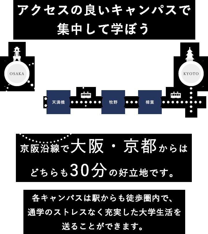 アクセスの良いキャンパスで集中して学ぼう 京阪沿線で大阪・京都からはどちらも30分の好立地です。各キャンパスは駅からも徒歩圏内で、通学のストレスなく充実した大学生活を送ることができます。